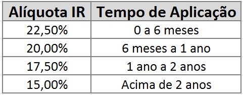 Alíquota IR CDB