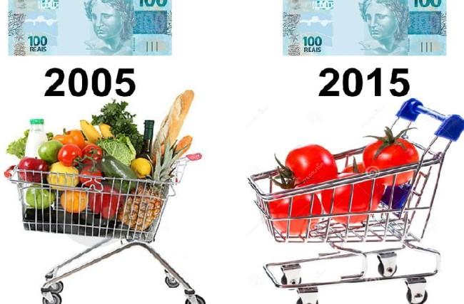 Descubra sua Inflação Pessoal – PLANILHA GRÁTIS