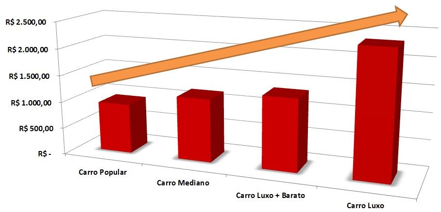 Comparativo Custos Carros