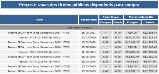 Taxas e Preços NTNB