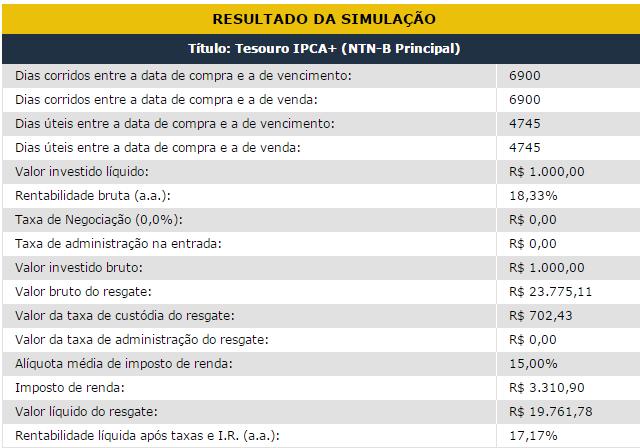 Rentabilidade Título Tesouro IPCA NTNB 2035 Inflação 10