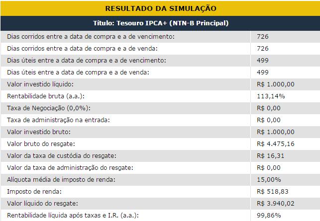 Tesouro IPCA + Inflação 100