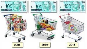 Inflação Mercado